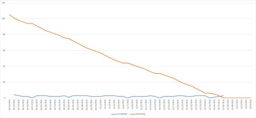MAT170 burndown chart